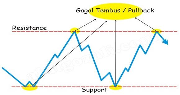 Apa yang dimaksud dengan pullback?