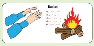Perpindahan Kalor secara Radiasi www.simplenews.me