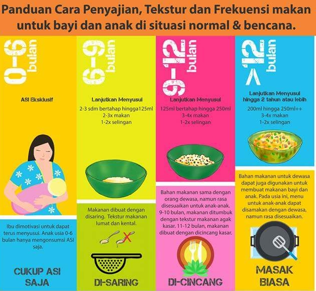 panduan cara penyajian makanan pelengkap ASI, tekstur dan tahapnya