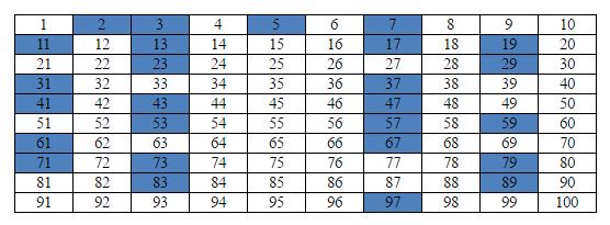 Bilangan Prima, Materi Matematika Kelas 4 SD Semester 1