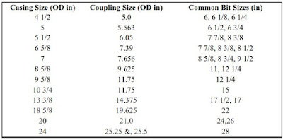 oil and gas wells onshore offshore drilling Casing and Bit Sizes