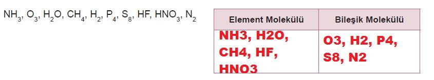 element veya bileşik molekülü
