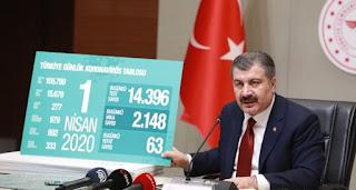 وزير الصحة التركي يعلن عن حصيلة للوفيات والإصابات بفايروس كورونا