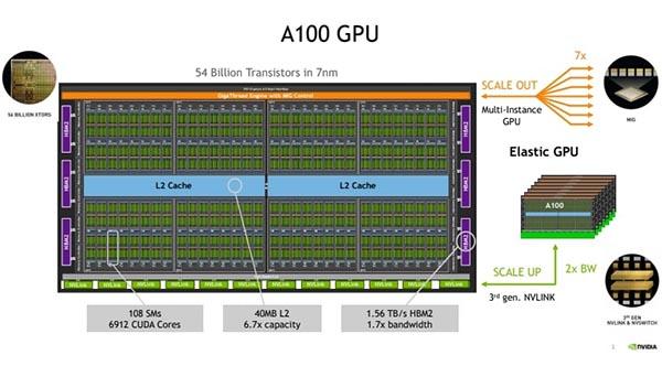 Chip GPU A100