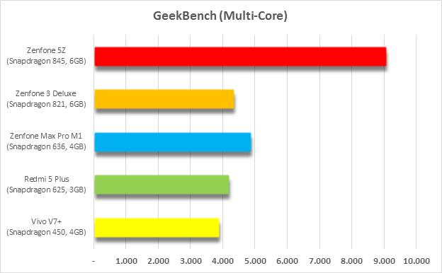 Benchmark Antutu Snapdragon 845  Kenceng! - TeknoReview