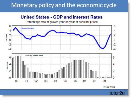 Equity World - economic data and trends for the US economy