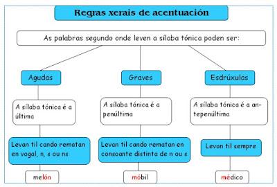 http://www.ogalego.eu/exercicios_de_lingua/exercicios/ortografia.htm
