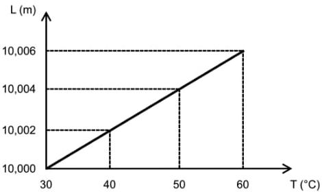 Ao aquecer uma barra composta de uma liga metálica desconhecida, foi possível elaborar o gráfico ao lado, o qual relaciona comprimento L da barra, em metros, em função de sua temperatura de equilíbrio, em graus Celsius.