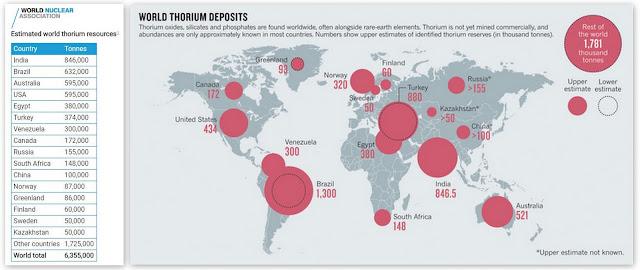 Chart Attribute: Global Thorium Deposit / Source: World Nuclear Association
