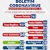 Ponto Novo chega aos 96 casos de coronavírus, com 32 curados e 1 óbito; confira boletim epidemiológico deste domingo (02)