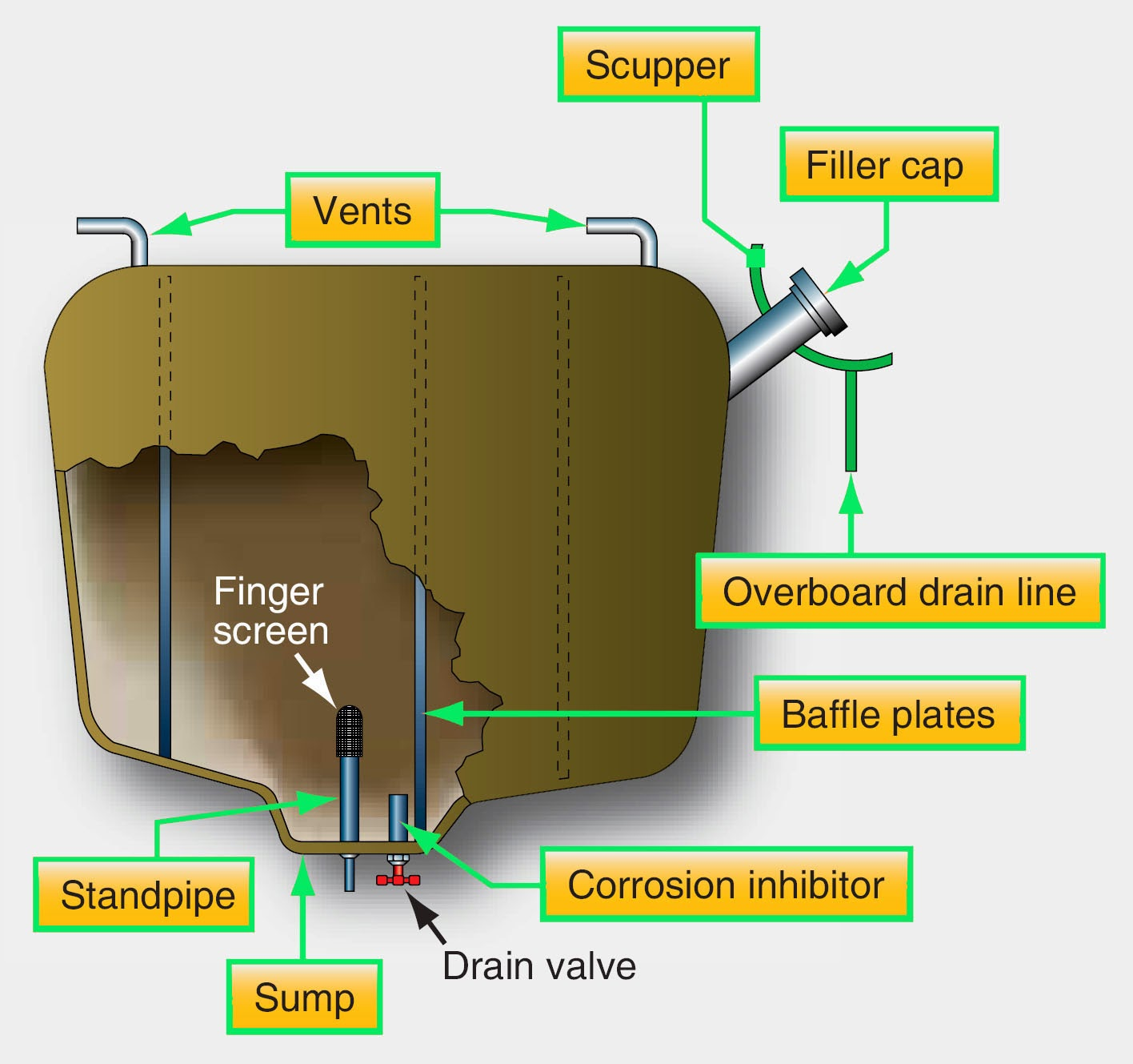Aircraft Systems Types Of Fuel Tanks Filters