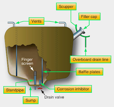 Types of Aircraft Fuel Tanks