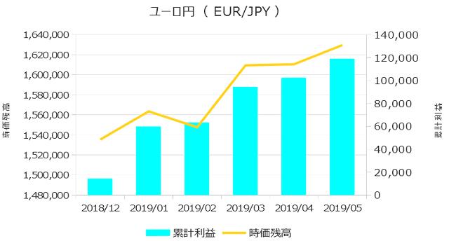 累計利益の表(ユーロ円)