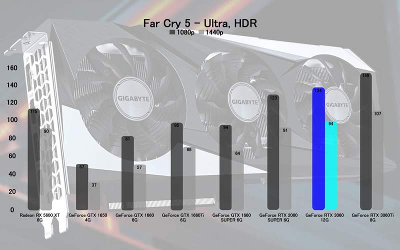 RTX 3060 Far Cry 5 Ultra