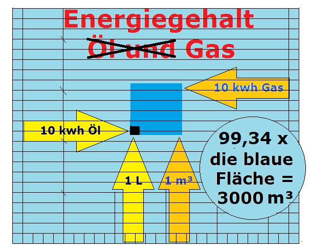 wieviel gas verbraucht ein 2 personen haushalt wie gr n ist eigentlich der deutsche strom. Black Bedroom Furniture Sets. Home Design Ideas