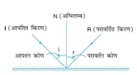 परार्वतन के नियम लिखिए ।  उत्तर: प्रकाश परावर्तन के दो नियम है  1. परावर्तन कोण सदैव आपतन कोण के बराबर हाता है ।  2. आपतित किरण दर्पण के आपतन बिन्दु पर अभिलम्ब तथा परावर्तित किरण एक ही तल में होते है ।
