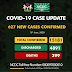 BREAKING NEWS: NCDC Confirms 627 New Cases Of COVID-19 In Nigeria