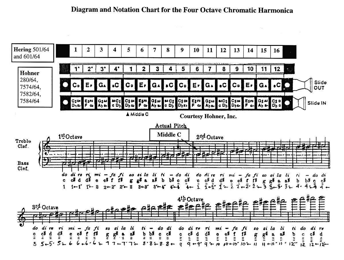 mouth organ notes for hindi songs pdf