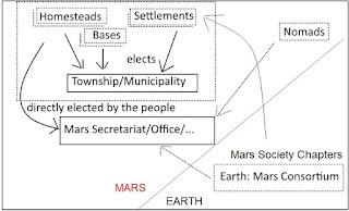 MarsGovt1.jpg