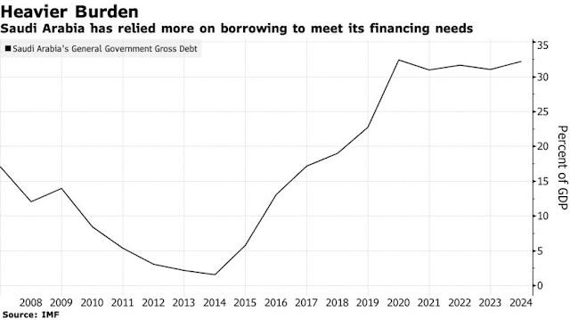 Former #Saudi Banker AlMedaini Is Named Acting CEO of Debt Office - Bloomberg