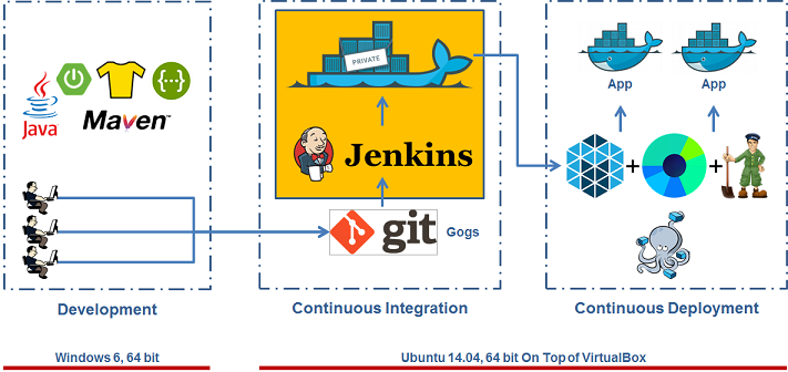 Integrated Continuous Integration (CI) Solution With Jenkins