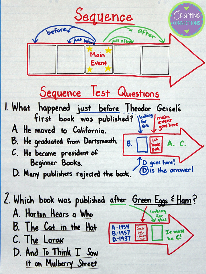 Sequencing Anchor chart- Check out this blog post for a free minilesson you can use to help prepare your students for sequencing questions on standardized tests.