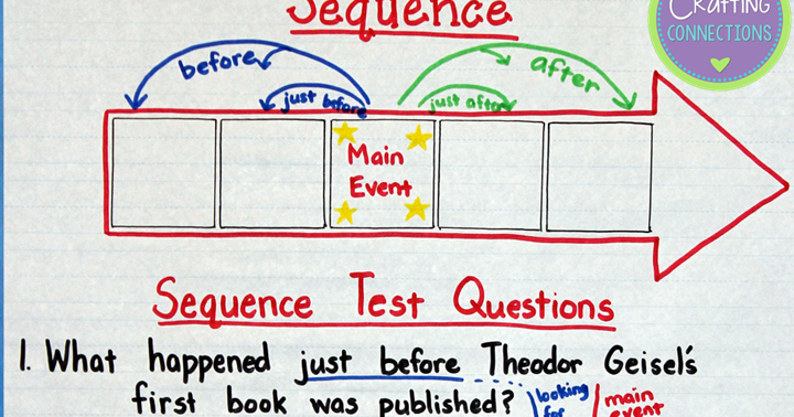 Sequencing Anchor Chart Crafting Connections