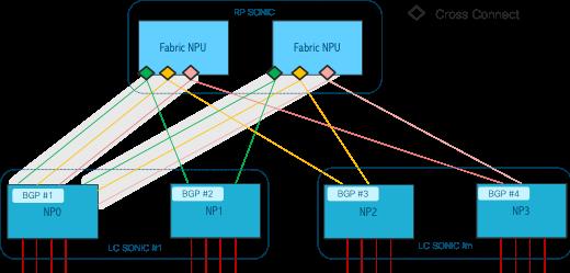 SP360: Service Provider, Cisco 8000, Cisco Tutorial and Material, Cisco Learning, Cisco Guides, Cisco Exam Prep