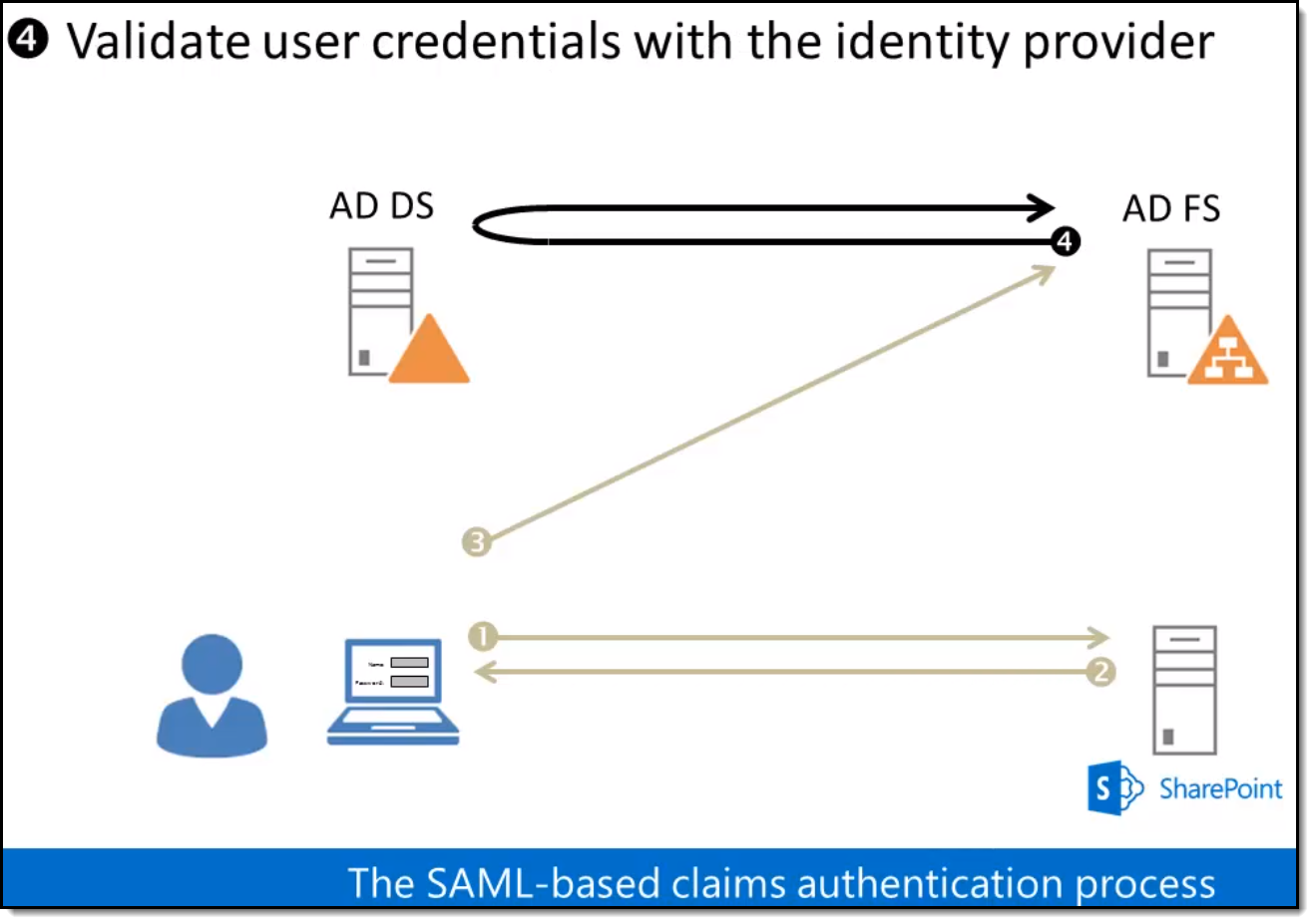 SharePoint Practical: SAML-based Claims Auth in SP2016
