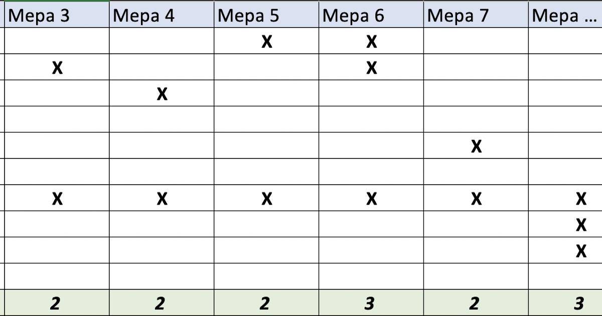 Выбор защитных мер: финальный подсчет рейтинга