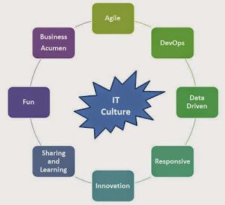 StarCIO IT Culture