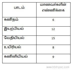 TNPSC Maths Questions Study Material - Percentage Sums