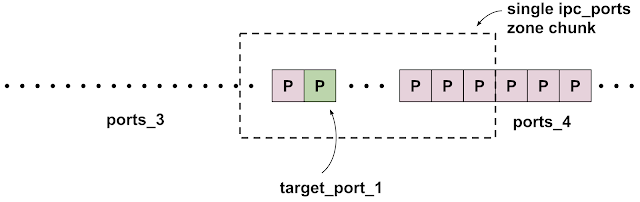 Diagram showing target_port_1 near the middle of an ipc.ports zone chunk, where the ports from the group ports_3 have been free's, leaving only target_port_1 and ports from the ports_4 group in the ipc.ports zone chunk.