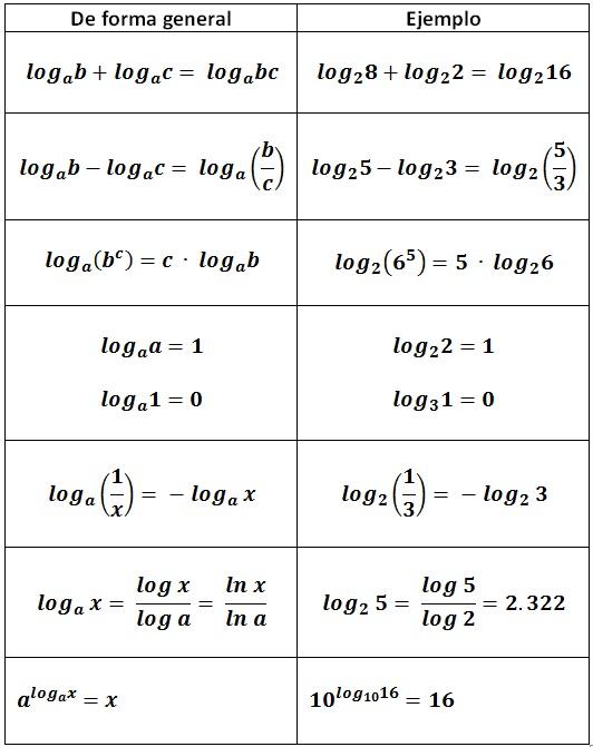 logaritmos y sus propiedades