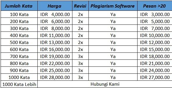 Harga Jasa Penulisan Artikel SEO Indonesia
