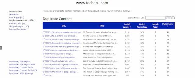 Internal duplicate content-techazu