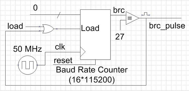 Embedded Systems: Design and Implementation of UART Receiver