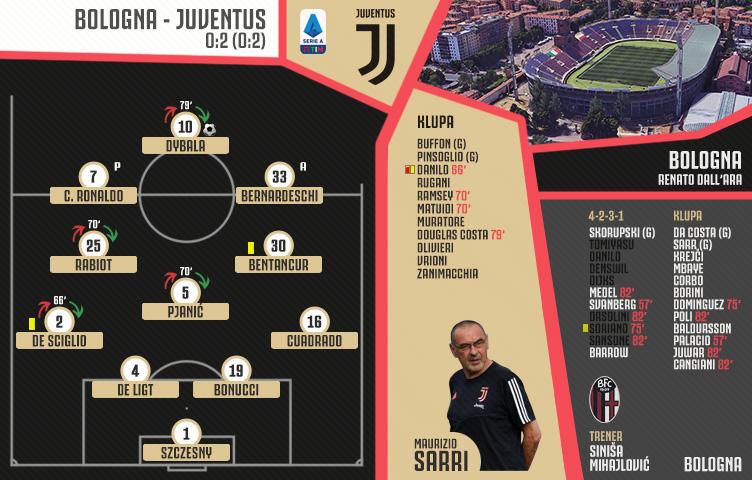 Serie A 2019/20 / 27. kolo / Bologna - Juventus 0:2 (0:2)