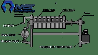 Struktur Perangkat Mesin Filter Press, PT. Hineko Citra Madani Menjual Mesin Filter Press dengan Filter Plate merk Klinkau, Pompa Diaphragm Versamatic