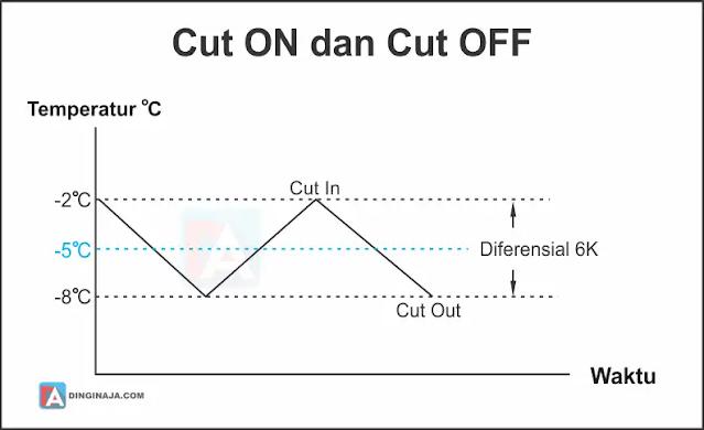 Suhu Cut In dan Cut Out Thermostat
