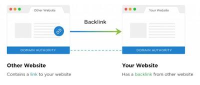 गूगल SEO के लिए बैकलिंक के लाभ और खतरे