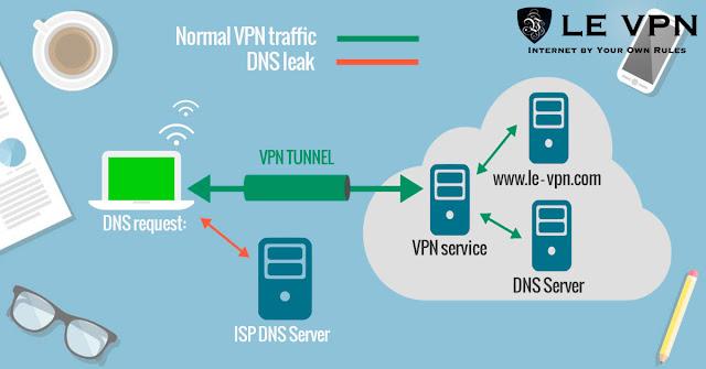 لماذا يجب علينا استخدام VPN بشكل افتراضي؟