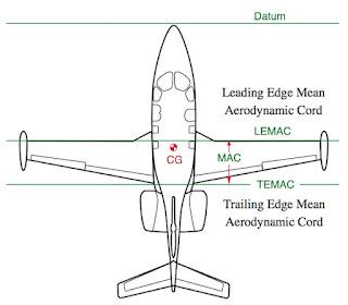 Mean Aerodynamic Chord (MAC)