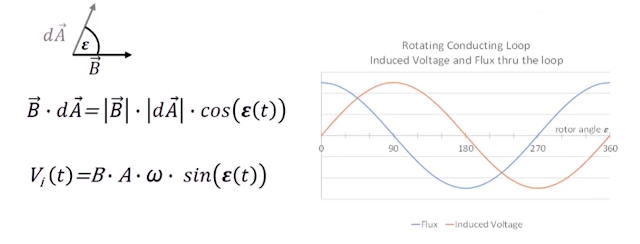 chip piko, Pengertian Hukum Lorentz, faraday lorentz hukum lorentz hukum faraday hukum induksi faraday hukum gaya lorentz, Dasar-dasar Motor Listrik Bagaimana Dapat Berputar, hukum tangan kanan, rumus tangan kanan