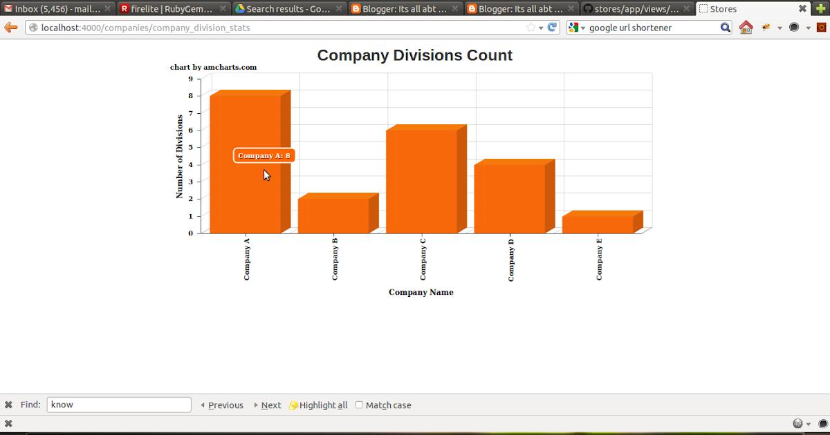 Its all abt hw u look at it    : Integrating AM Charts with Rails
