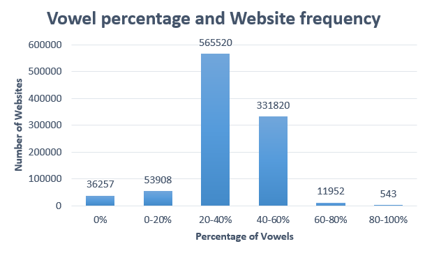 Vowel percentage and website frequency
