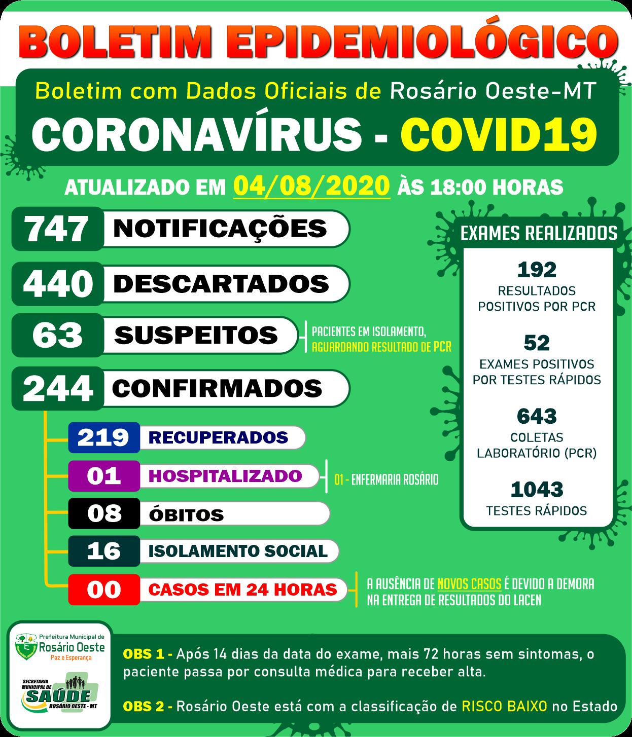 Rosário Oeste completa 8 óbitos por Covid-19