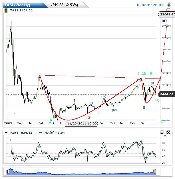 The Elliott Wave Blog: Saudi Index - Tadawul (TASI)