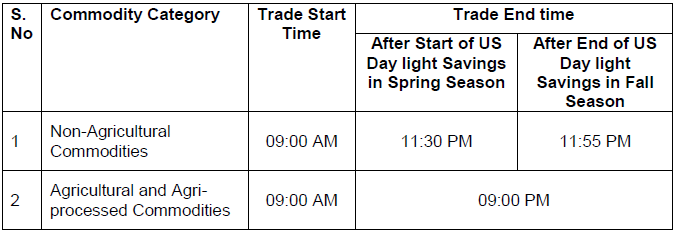 Revised Trading hours for Commodity Derivatives segment