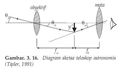 Diagram Sketsa Teleskop astronomis